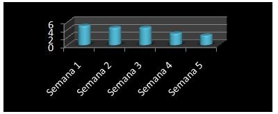 rehabilitacion_ACV_hemorragico/grafico5_deterioro_comunicacion