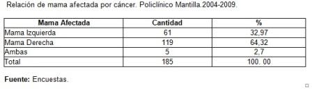 riesgo_cancer_mama/tabla1_mama_afectada