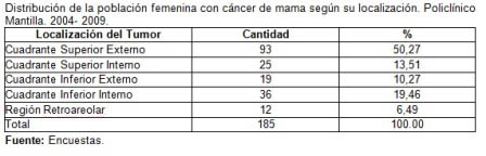 riesgo_cancer_mama/tabla2_poblacion_cancer