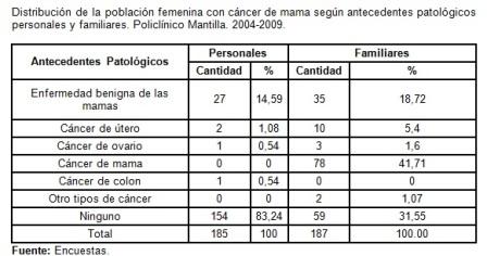 riesgo_cancer_mama/tabla3_cancer_antecedentes