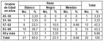 HTA_cardiopatia_isquemica/distribucion_pacientes_raza