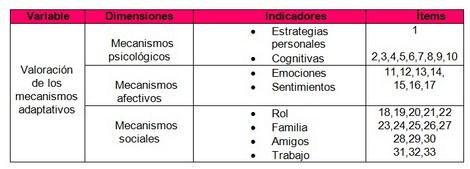 IRC_adaptacion_dialisis/valoracion_mecanismos_adaptativos
