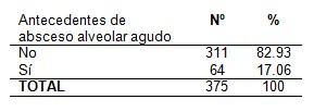 absceso_alveolar_agudo/antecedentes_patologicos_personales