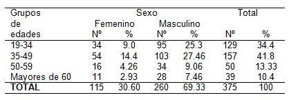 absceso_alveolar_agudo/pacientes_edad_sexo