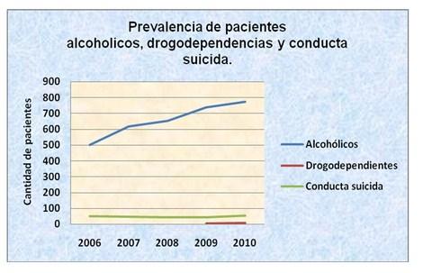 alcoholismo_drogas_suicidio/grafico_uno_pacientes