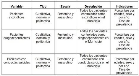 alcoholismo_drogas_suicidio/operacionalizacion_de_variables