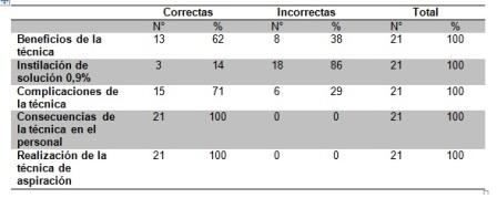 aspiracion_secreciones_bronquiales/cuadro1_conocimiento_pasos