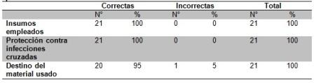 aspiracion_secreciones_bronquiales/cuadro3_conocimiento_proteccion