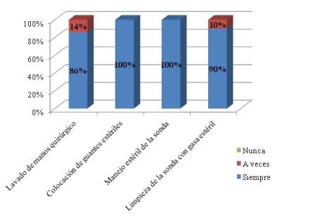 aspiracion_secreciones_bronquiales/grafico4_pasos_durante