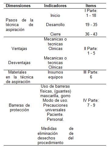aspiracion_secreciones_bronquiales/operacionalizacion_variables