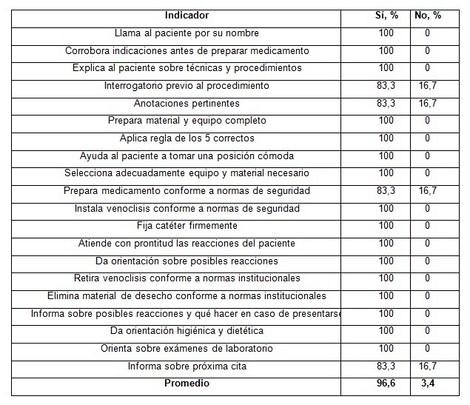 calidad_enfermeria_quimioterapia/proceso_personal_enfermeria