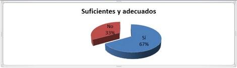 calidad_enfermeria_quimioterapia/recursos_fisicos_materiales