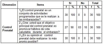 conocimiento_control_prenatal/cuadro_dimension_prenatal