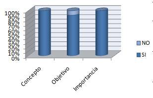 conocimiento_control_prenatal/grafico_dimension_prenatal