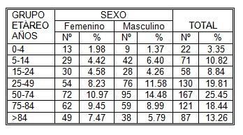 derivaciones_hospitalarias_urgencias/edad_sexo_derivar