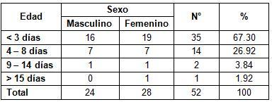 diagnostico_sepsis_neonatal/sepsis_edad_sexo
