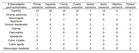 enfermedades_estudiantes_enfermeria/frecuencia_enfermedades_gastrointestinales