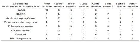 enfermedades_estudiantes_enfermeria/frecuencia_enfermedades_hormonales