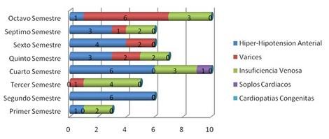 enfermedades_estudiantes_enfermeria/grafico_enfermedades_cardiocirculatorias
