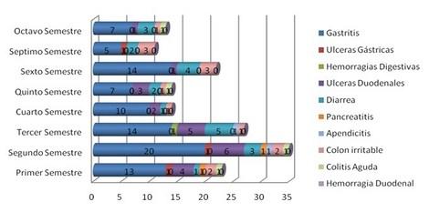 enfermedades_estudiantes_enfermeria/grafico_enfermedades_gastrointestinales