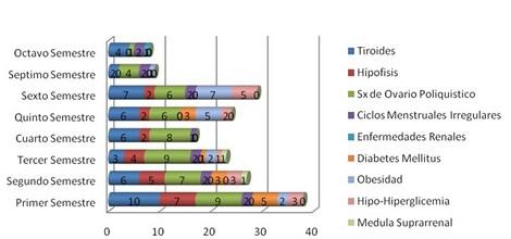 enfermedades_estudiantes_enfermeria/grafico_enfermedades_hormonales