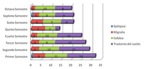 enfermedades_estudiantes_enfermeria/grafico_enfermedades_neurologicas