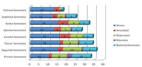enfermedades_estudiantes_enfermeria/grafico_enfermedades_psicologicas