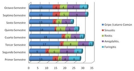 enfermedades_estudiantes_enfermeria/grafico_vias_aereas