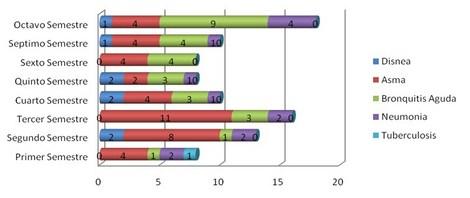 enfermedades_estudiantes_enfermeria/grafico_vias_bajas