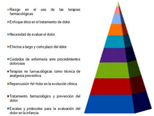 enfermeria_dolor_infancia/necesidades_aprendizaje_diagnosticadas