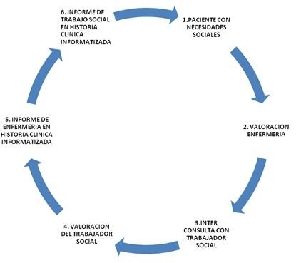 Actuacion de enfermeria en necesidades sociales revista - Casos practicos trabajo social ...
