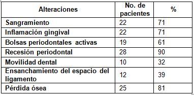 estado_periodontal_protesis/alteraciones_periodonto_estudiados