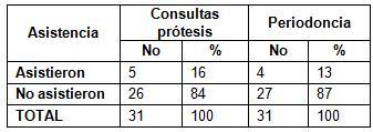 estado_periodontal_protesis/asistencia_consultas_control