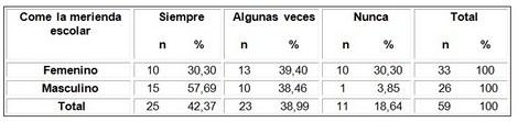 evaluacion_nutricional_adolescentes/aceptacion_merienda_escolar