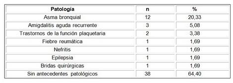 evaluacion_nutricional_adolescentes/antecedentes_patologicos_personales