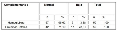 evaluacion_nutricional_adolescentes/hemoglobina_proteina_total