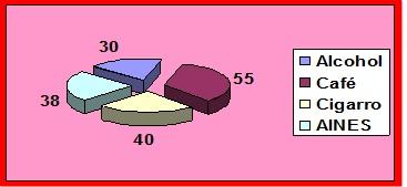 hemorragia_digestiva_alta/grafico2_factores_riesgo