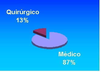 hemorragia_digestiva_alta/grafico4_tipo_tratamiento