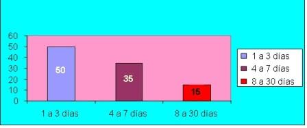 hemorragia_digestiva_alta/grafico7_estadia_hospitalaria