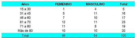 hemorragia_digestiva_alta/tabla1_distribucion_pacientes