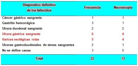 hemorragia_digestiva_alta/tabla2_diagnostico_fallecidos