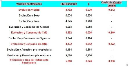 hemorragia_digestiva_alta/tabla3_variables_contrastadas