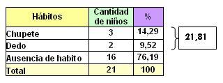 lactancia_maloclusiones_dentarias/clasificacion_habitos
