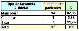 lactancia_maloclusiones_dentarias/clasificacion_lactancia_artificial