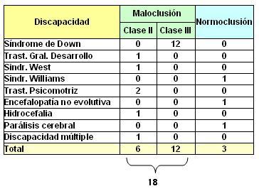 lactancia_maloclusiones_dentarias/clasificacion_mal-normoclusion