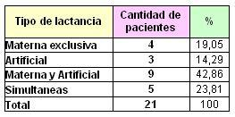 lactancia_maloclusiones_dentarias/clasificacion_segun_lactancia