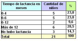 lactancia_maloclusiones_dentarias/clasificacion_tiempo_lactancia