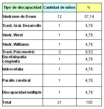 lactancia_maloclusiones_dentarias/pacientes_atendidos_discapacidad