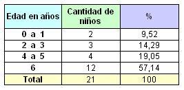 lactancia_maloclusiones_dentarias/pacientes_atendidos_edad