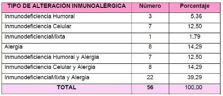 otitis_media_aguda/distribucion_alteracion_inmunoalergica